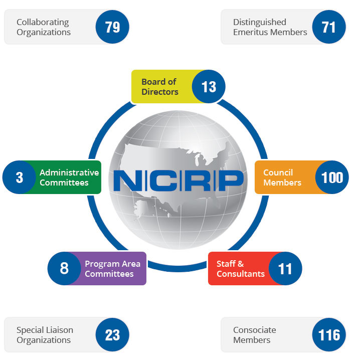 NCRP Structure